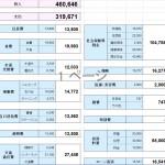 既婚者金融マンの家計簿(2015年9月)