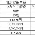 学資保険の各社比較(H27年11月11日時点)