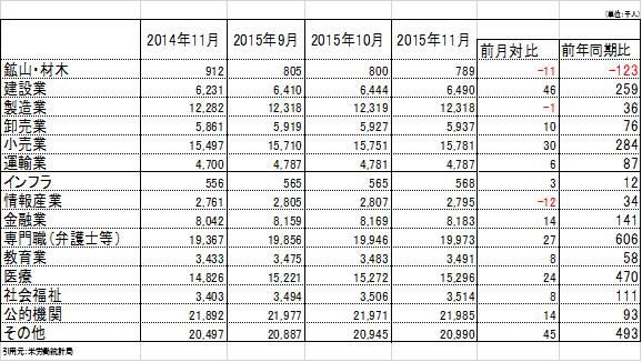 201511laborstatistics