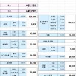 既婚者金融マンの家計簿(2015年11月)